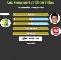 Lars Nieuwpoort vs Stefan Velkov h2h player stats