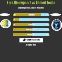Lars Nieuwpoort vs Ahmed Touba h2h player stats