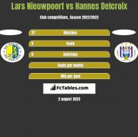 Lars Nieuwpoort vs Hannes Delcroix h2h player stats