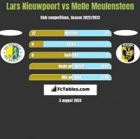 Lars Nieuwpoort vs Melle Meulensteen h2h player stats