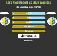Lars Nieuwpoort vs Luuk Wouters h2h player stats