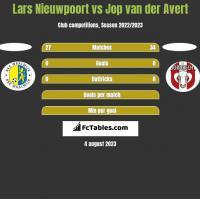 Lars Nieuwpoort vs Jop van der Avert h2h player stats