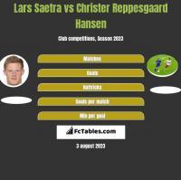 Lars Saetra vs Christer Reppesgaard Hansen h2h player stats