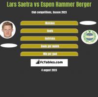 Lars Saetra vs Espen Hammer Berger h2h player stats