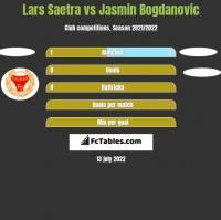Lars Saetra vs Jasmin Bogdanovic h2h player stats
