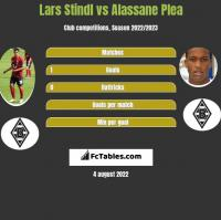 Lars Stindl vs Alassane Plea h2h player stats