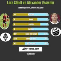 Lars Stindl vs Alexander Esswein h2h player stats