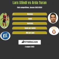 Lars Stindl vs Arda Turan h2h player stats