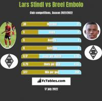 Lars Stindl vs Breel Embolo h2h player stats