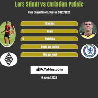 Lars Stindl vs Christian Pulisic h2h player stats