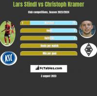 Lars Stindl vs Christoph Kramer h2h player stats