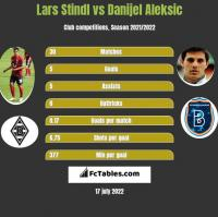 Lars Stindl vs Danijel Aleksic h2h player stats