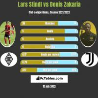 Lars Stindl vs Denis Zakaria h2h player stats