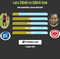 Lars Stindl vs Djibril Sow h2h player stats