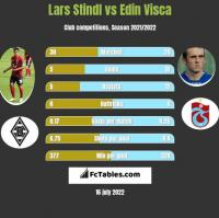 Lars Stindl vs Edin Visca h2h player stats