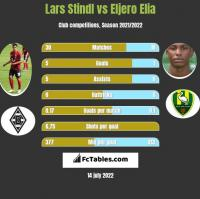 Lars Stindl vs Eljero Elia h2h player stats