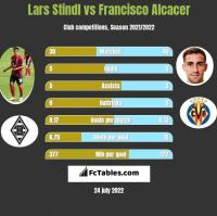 Lars Stindl vs Francisco Alcacer h2h player stats