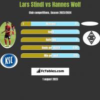 Lars Stindl vs Hannes Wolf h2h player stats