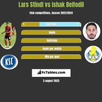 Lars Stindl vs Ishak Belfodil h2h player stats