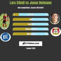 Lars Stindl vs Jonas Hofmann h2h player stats