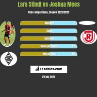 Lars Stindl vs Joshua Mees h2h player stats