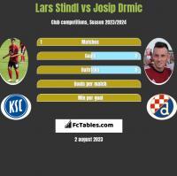 Lars Stindl vs Josip Drmic h2h player stats