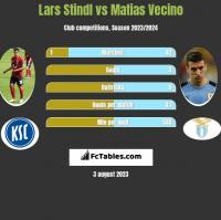 Lars Stindl vs Matias Vecino h2h player stats