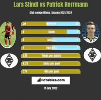 Lars Stindl vs Patrick Herrmann h2h player stats