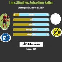 Lars Stindl vs Sebastien Haller h2h player stats
