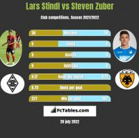 Lars Stindl vs Steven Zuber h2h player stats