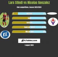 Lars Stindl vs Nicolas Gonzalez h2h player stats