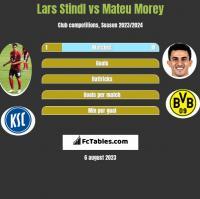 Lars Stindl vs Mateu Morey h2h player stats