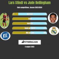 Lars Stindl vs Jude Bellingham h2h player stats