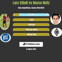 Lars Stindl vs Rocco Reitz h2h player stats