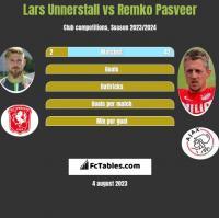 Lars Unnerstall vs Remko Pasveer h2h player stats