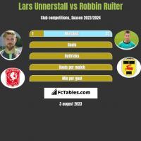 Lars Unnerstall vs Robbin Ruiter h2h player stats