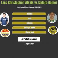 Lars-Christopher Vilsvik vs Izidoro Gomez h2h player stats