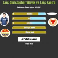 Lars-Christopher Vilsvik vs Lars Saetra h2h player stats