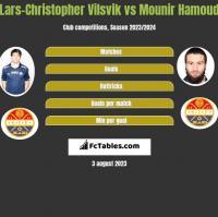 Lars-Christopher Vilsvik vs Mounir Hamoud h2h player stats