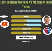 Lars-Joergen Salvesen vs Alexander Ruud Tveter h2h player stats