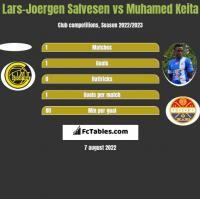 Lars-Joergen Salvesen vs Muhamed Keita h2h player stats