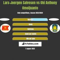 Lars-Joergen Salvesen vs Ohi Anthony Omoijuanfo h2h player stats