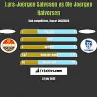 Lars-Joergen Salvesen vs Ole Joergen Halvorsen h2h player stats