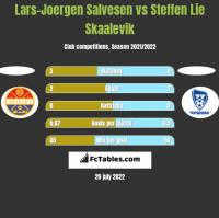 Lars-Joergen Salvesen vs Steffen Lie Skaalevik h2h player stats
