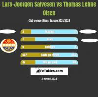 Lars-Joergen Salvesen vs Thomas Lehne Olsen h2h player stats