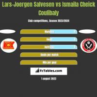 Lars-Joergen Salvesen vs Ismaila Cheick Coulibaly h2h player stats