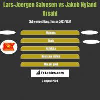 Lars-Joergen Salvesen vs Jakob Nyland Orsahl h2h player stats