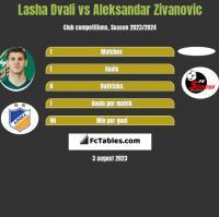 Lasza Dwali vs Aleksandar Zivanovic h2h player stats