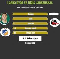 Lasza Dwali vs Algis Jankauskas h2h player stats