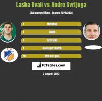 Lasza Dwali vs Andro Svrljuga h2h player stats